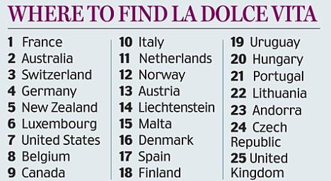 Францию признали самой благоприятной для жизни страной