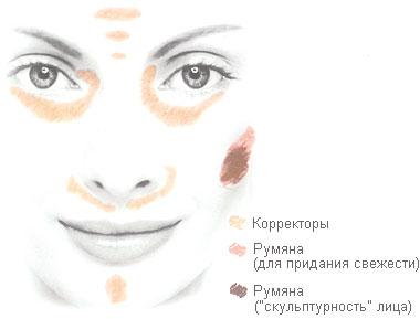 Как придать красок и света вашему лицу