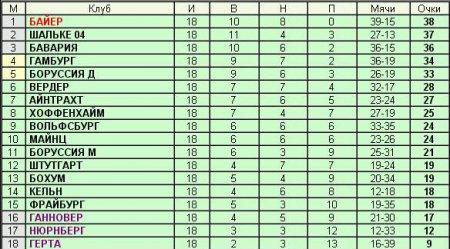 Чемпионат Германии - 18-й тур