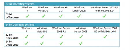 Microsoft анонсировала системные требования Office 2010