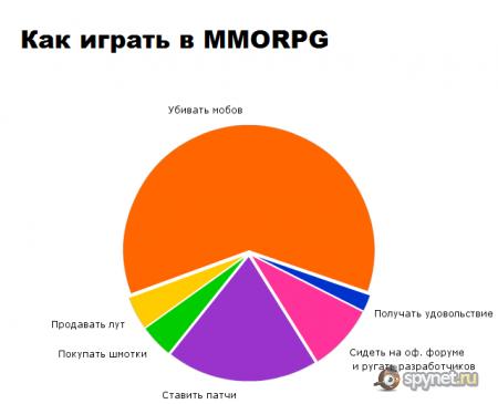 Смешная статистика