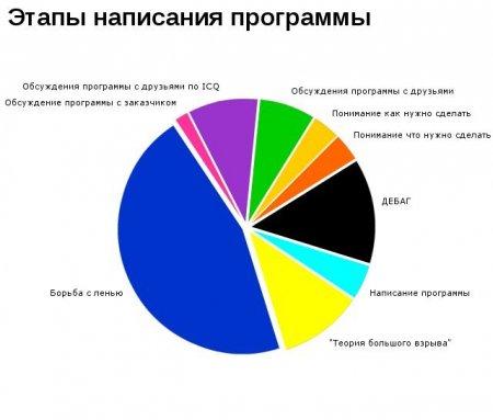 Смешная статистика #2