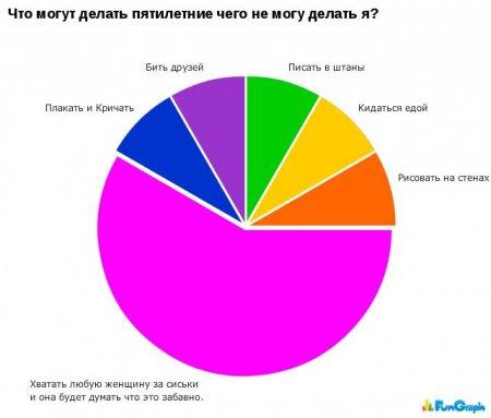 Смешная статистика #3