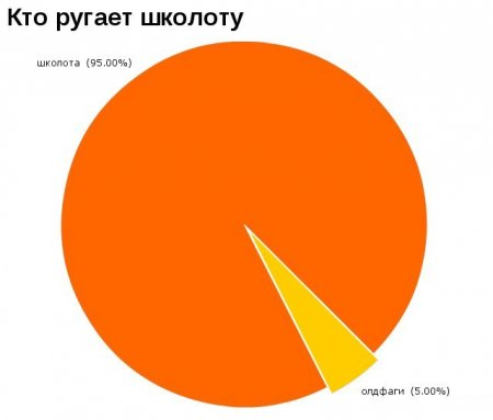 Смешная статистика #5