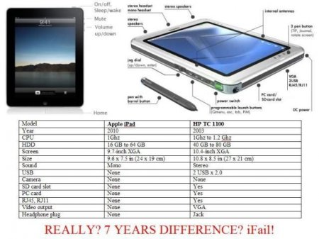 ������� � iPad