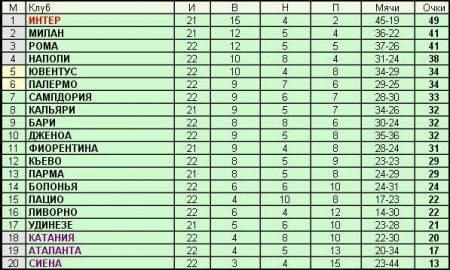 Чемпионат Италии - 22-й тур