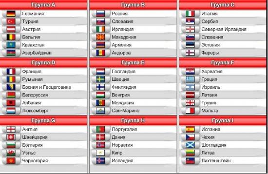 Результаты жеребьевки отборочного турнира ЕВРО 2012 !!