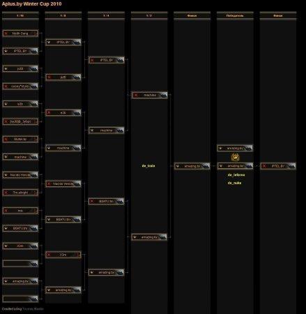Чемпионат «Айчыны» по Counter Strike