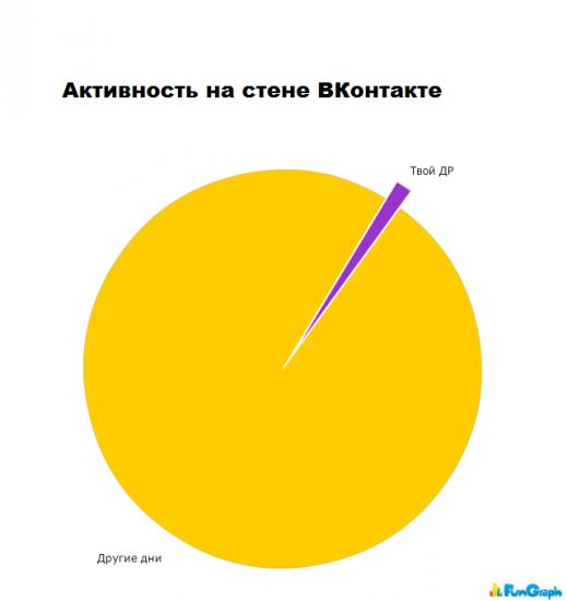 Смешная статистика #4