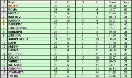 Чемпионат Италии - 25-й тур