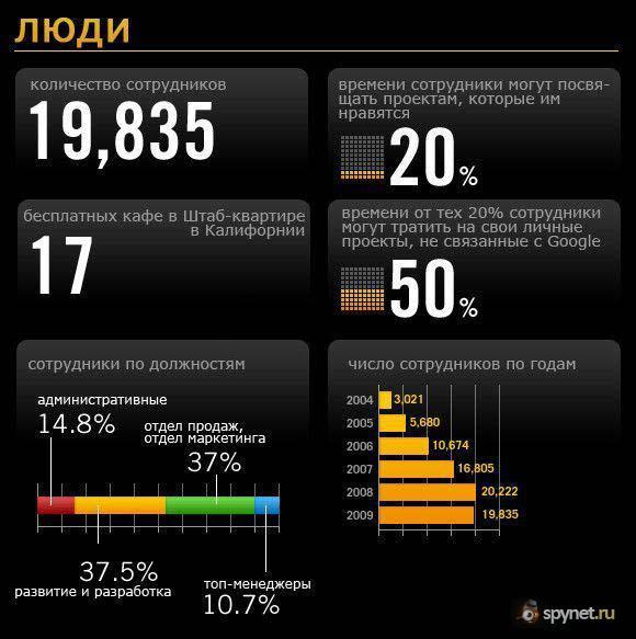 Факты и цифры о Google и его проектах