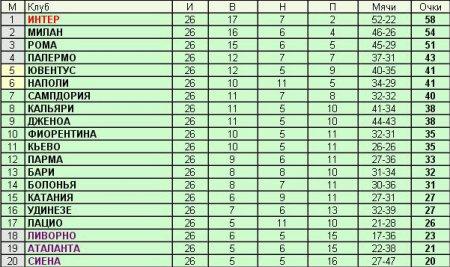 Чемпионат Италии - 26-й тур
