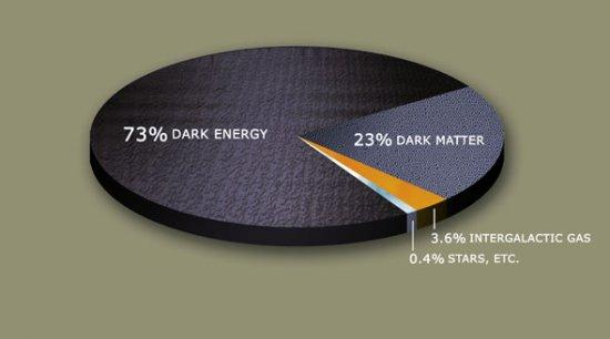 Так что же такое эта темная материя?