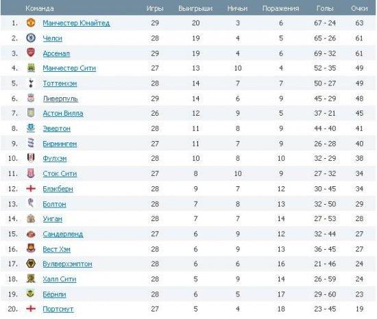 Английская Премьер Лига ! 29-ый тур !