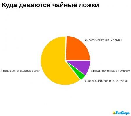 Веселая статистика