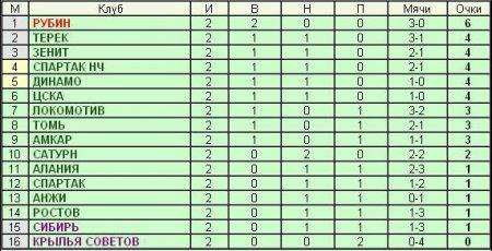 РОССИЙСКАЯ ПРЕМЬЕР-ЛИГА - 2-й тур