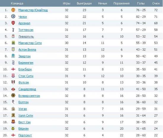 Английская Премьер Лига ! 32-ой тур !
