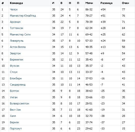 Английская Премьер Лига ! 35-ый тур !