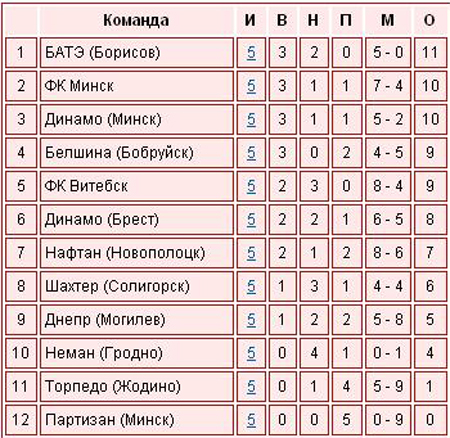 Футбол. Чемпионат Беларуси - 5ый тур
