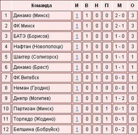 Стартанул чемпионат Беларуси по футболу