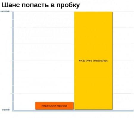 Очередная порция диаграмм