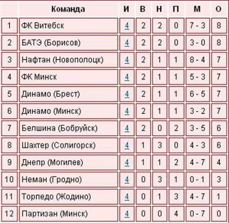 Футбол. Чемпионат Беларуси - 4ый тур
