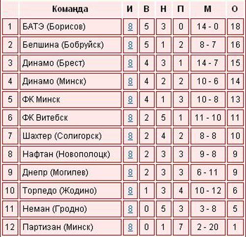 Футбол. Чемпионат Беларуси - 8ой тур