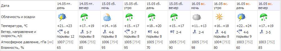 В ближайшие дни в Беларуси будет тепло, как летом