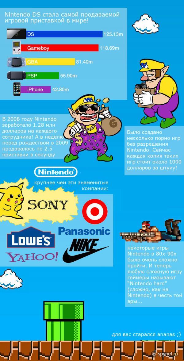 Факты, которые вы не знали о Nintendo