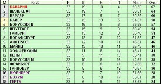 Чемпионат Германии - 33-й тур