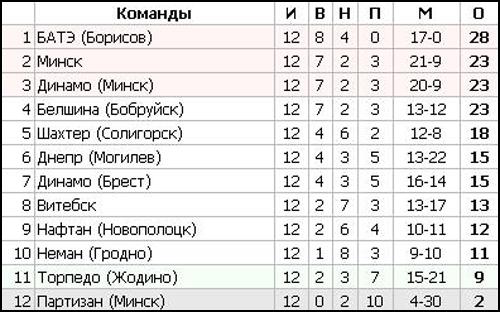 Футбол. Чемпионат Беларуси - 12ый тур