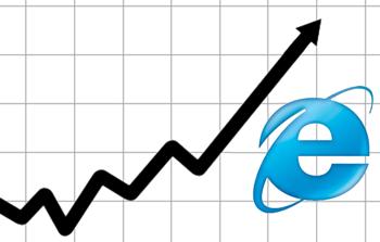 Internet Explorer продолжает укреплять позиции на рынке браузеров