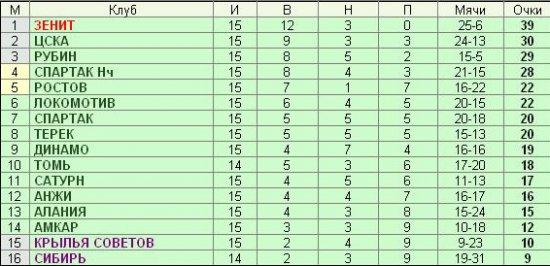 Футбол. Чемпионат России - 15-й тур