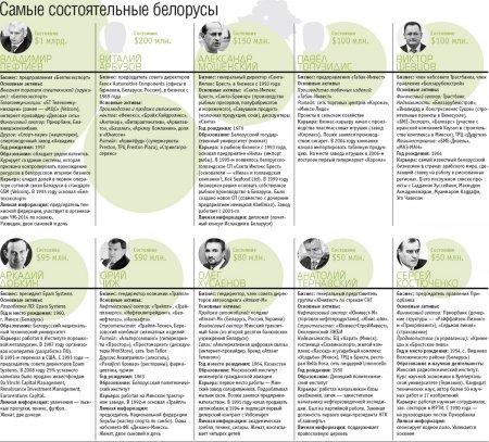 Теневые миллионеры Беларуси