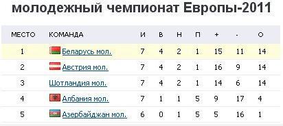 Cборная Беларуси (U-21) сыграла вничью с командой Шотландии