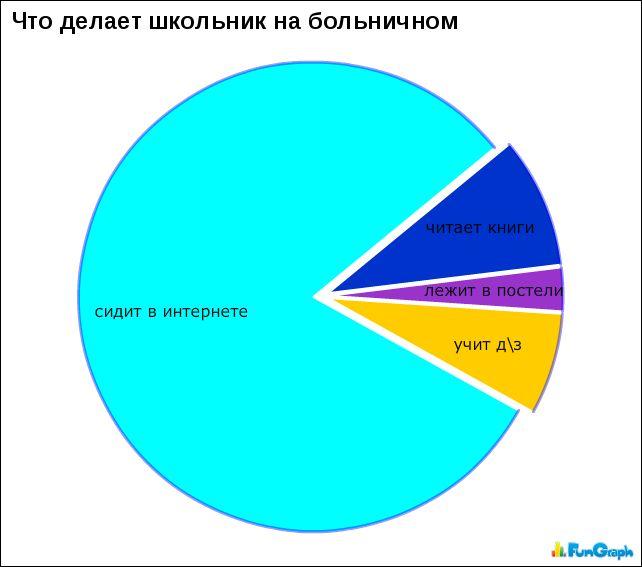 Прикольная статистика в картинках