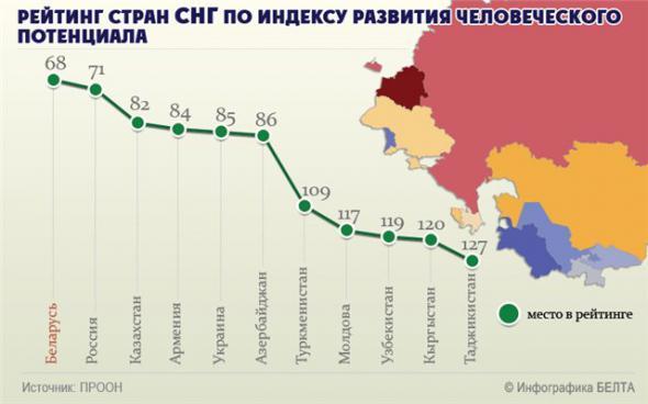 За что Медведев и Путин ненавидят и боятся Лукашенко?