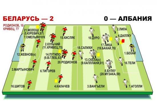 Евро-2012 : Беларусь победила Албанию