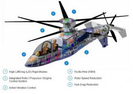 Sikorsky Raider X2 - будущее военной авиации
