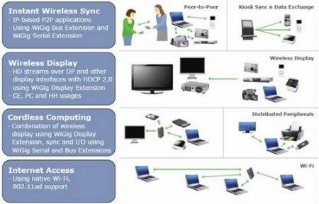 7 Гбит/с Wi-Fi изменит мир?