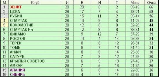 «Зенит» стал чемпионом России