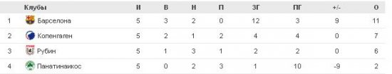 Лига чемпионов. Группы A-D