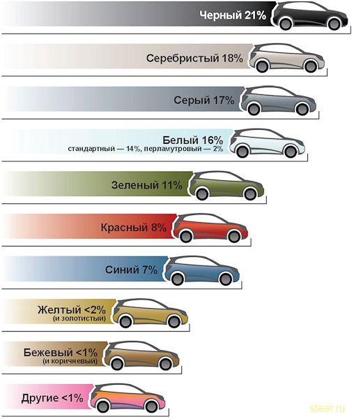 Автомобиль какого цвета легче продать?