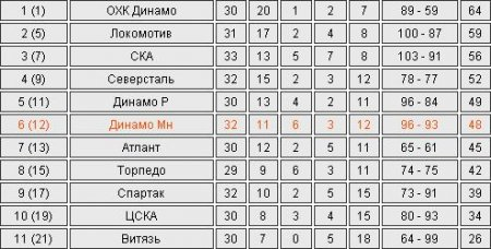 КХЛ. Минское «Динамо» в серии послематчевых буллитов победило «Металлург»