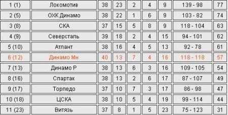 КХЛ. Минское «Динамо» победило «Атлант»