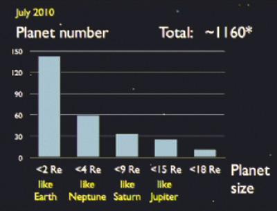 Планет размером с Землю большинство в нашей галактике