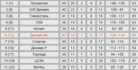 КХЛ. Минское «Динамо» победило «Торпедо»