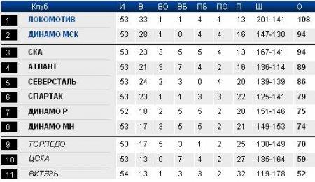 Минское «Динамо» впервые вышло в плей-офф КХЛ