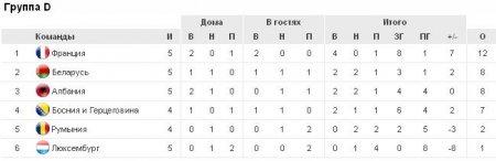 Евро-2012. Беларусь уступила Албании