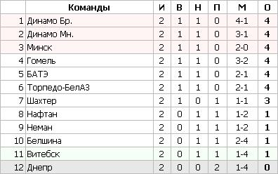 Футбол. Чемпионат Беларуси. 2-й тур
